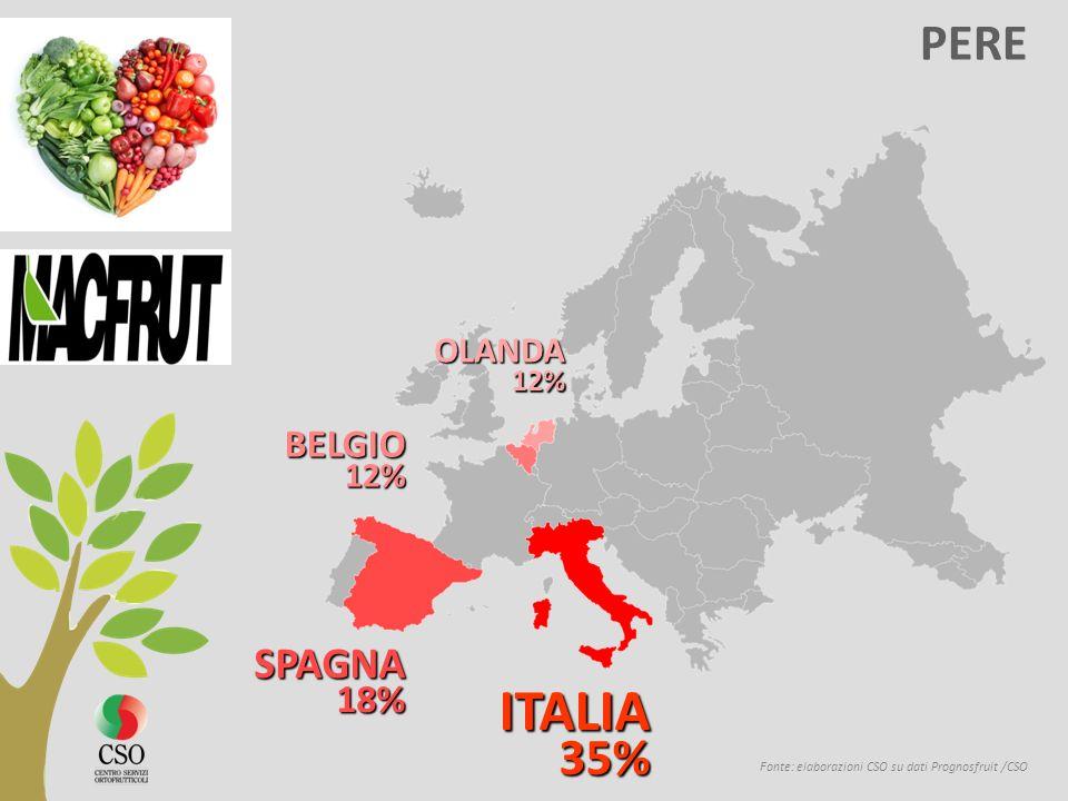 ITALIA PERE SPAGNA BELGIO OLANDA 12% 12% 18% 35%