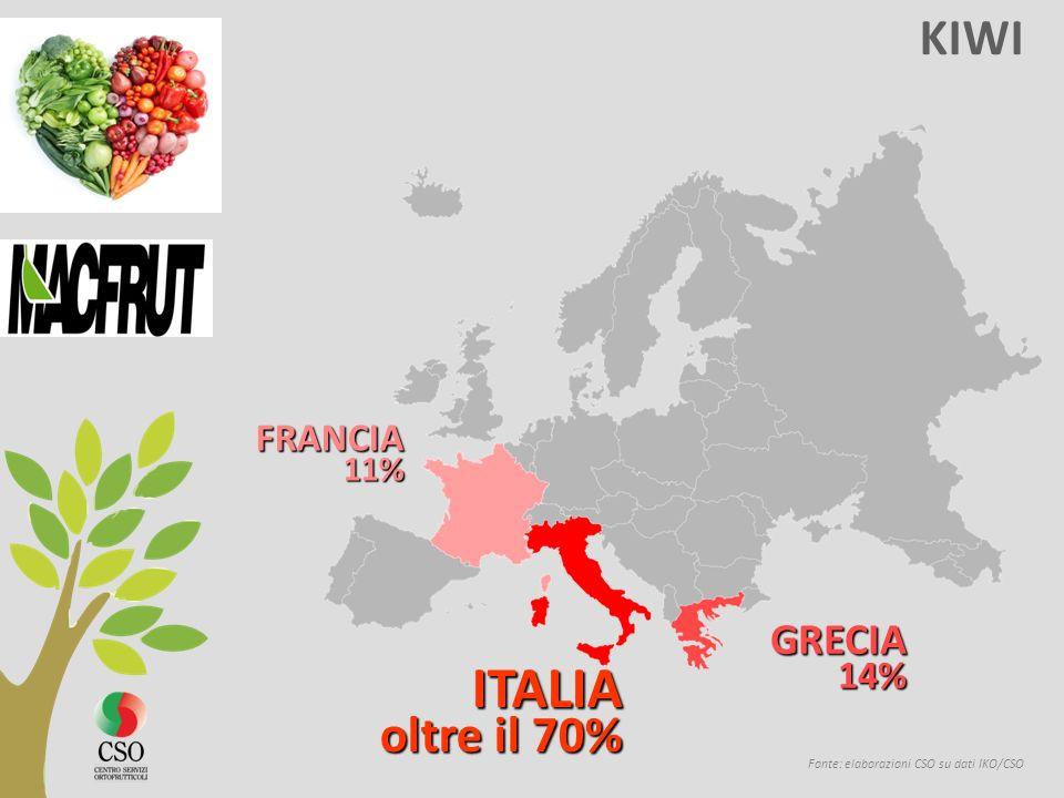 ITALIA KIWI GRECIA FRANCIA 11% 14% oltre il 70%