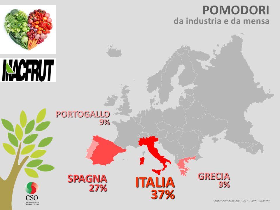 ITALIA POMODORI SPAGNA GRECIA 27% da industria e da mensa PORTOGALLO