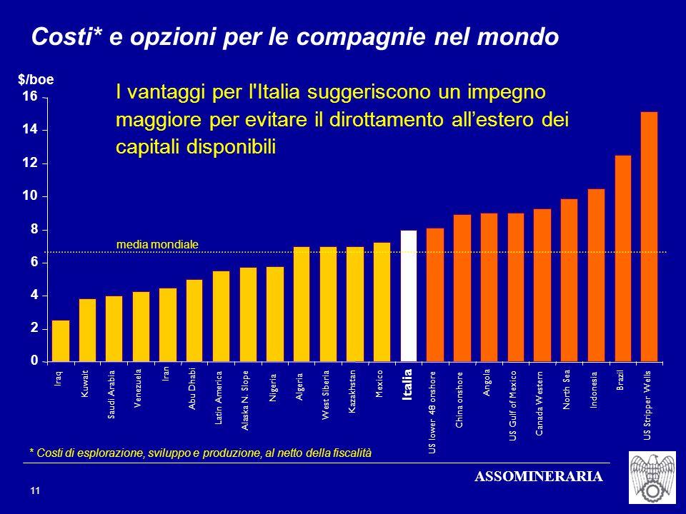 Costi* e opzioni per le compagnie nel mondo