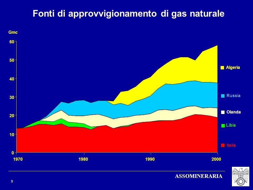 Fonti di approvvigionamento di gas naturale