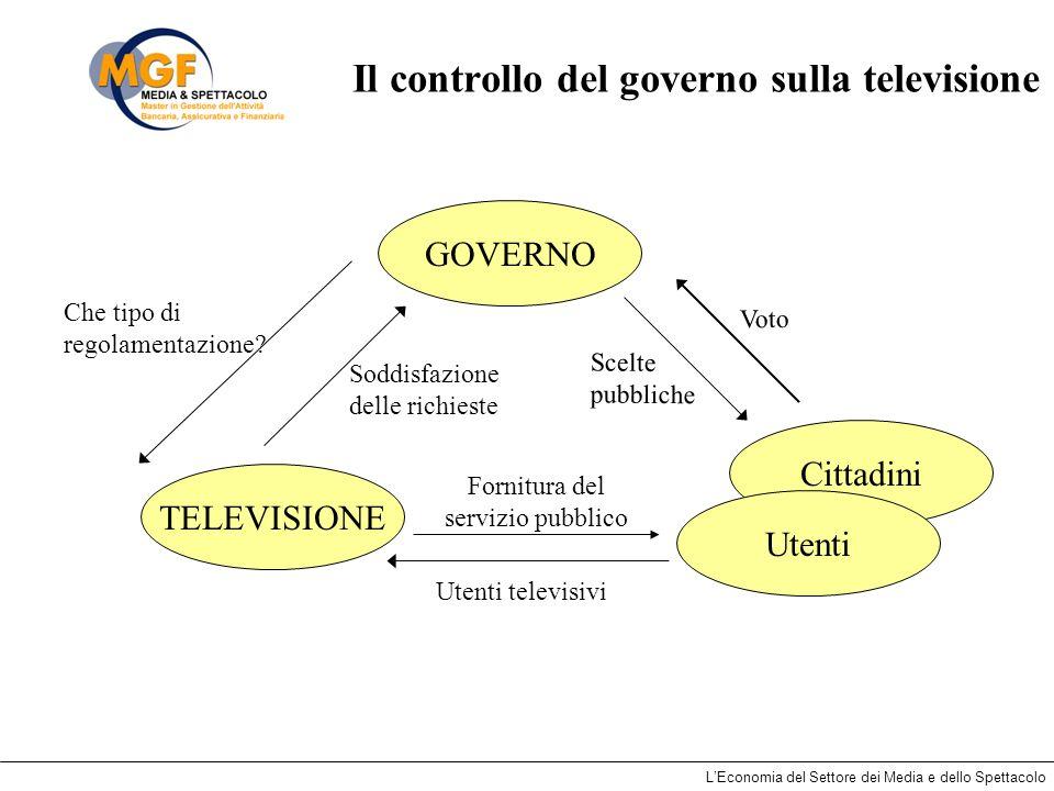 Il controllo del governo sulla televisione
