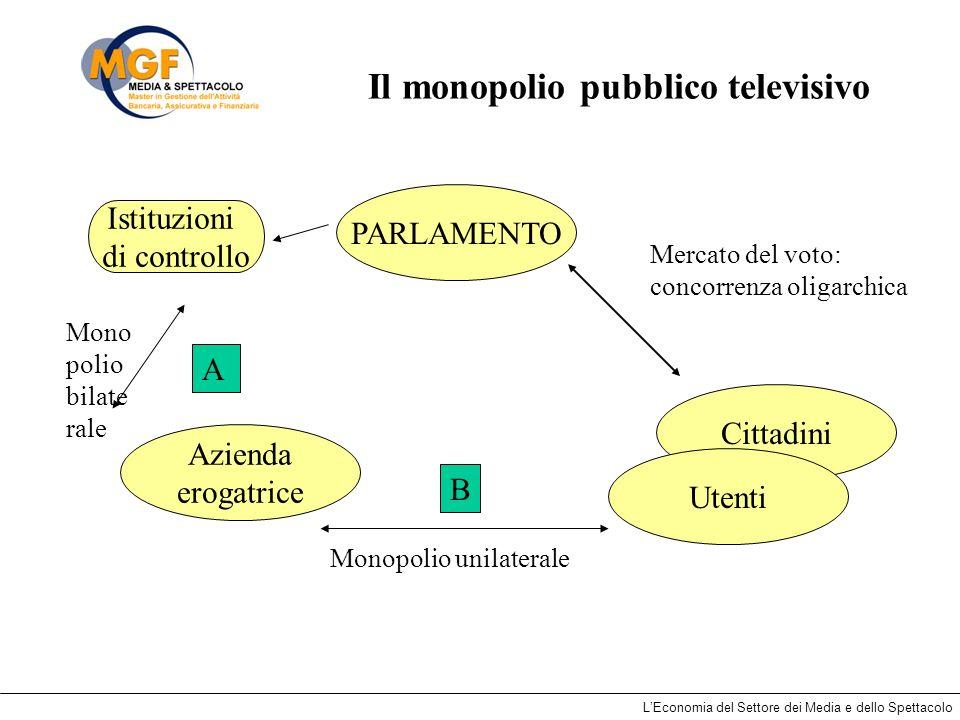 Il monopolio pubblico televisivo