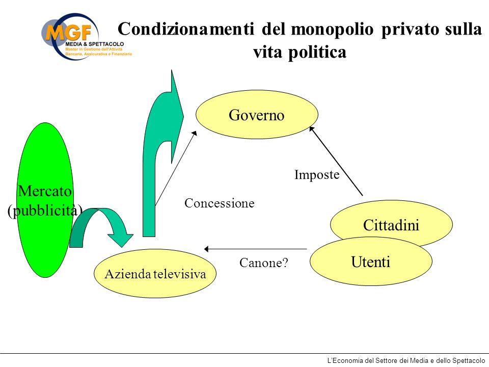 Condizionamenti del monopolio privato sulla vita politica