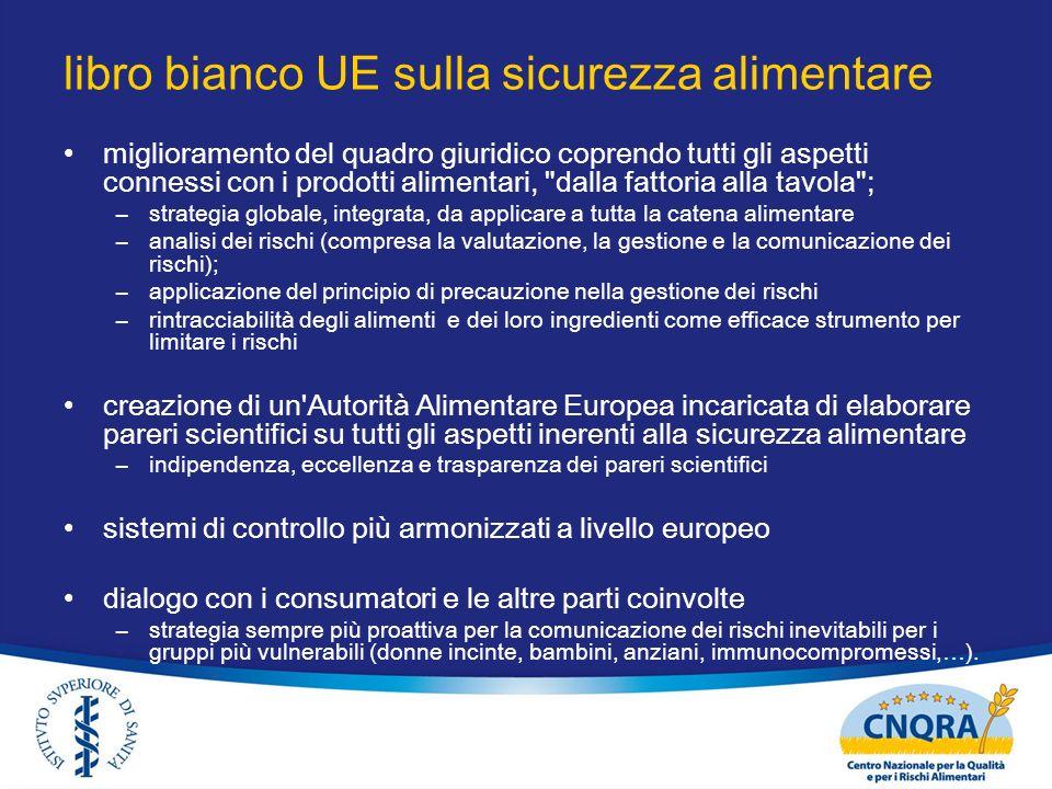 libro bianco UE sulla sicurezza alimentare