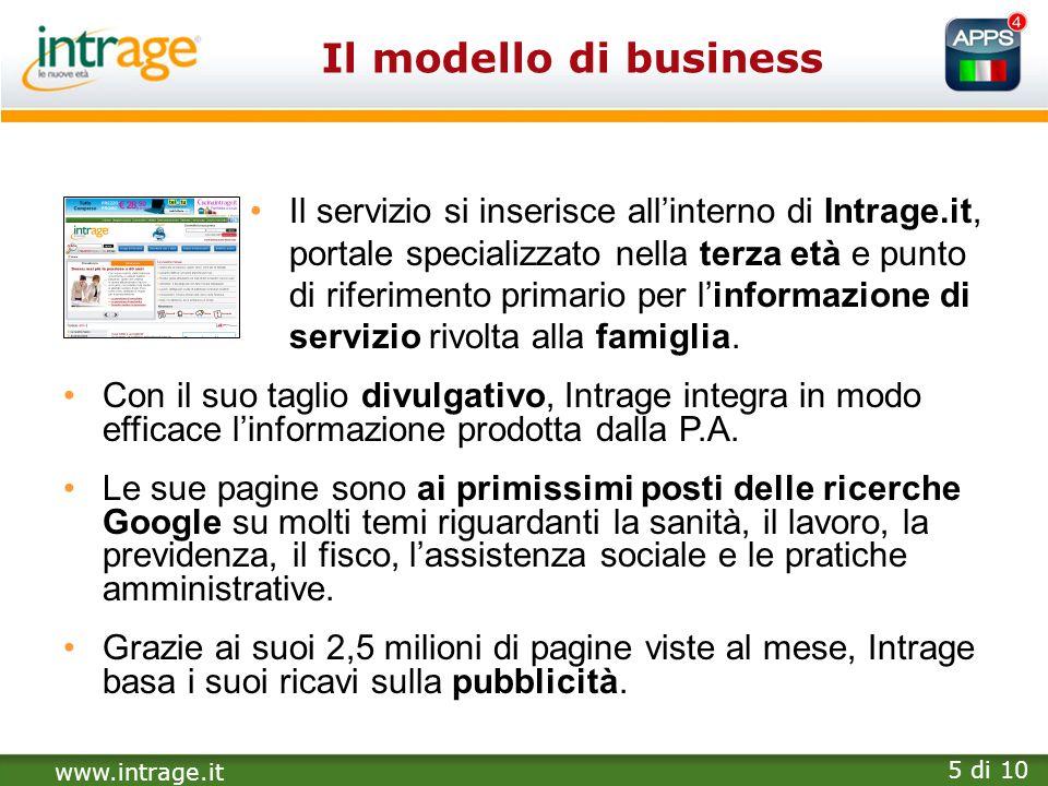 Il modello di business