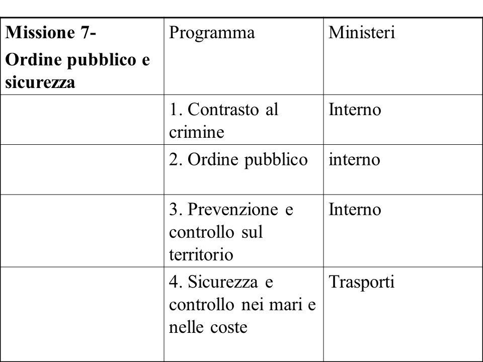Missione 7- Ordine pubblico e sicurezza. Programma. Ministeri. 1. Contrasto al crimine. Interno.