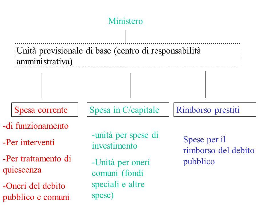 Ministero Unità previsionale di base (centro di responsabilità amministrativa) Spesa corrente. Spesa in C/capitale.