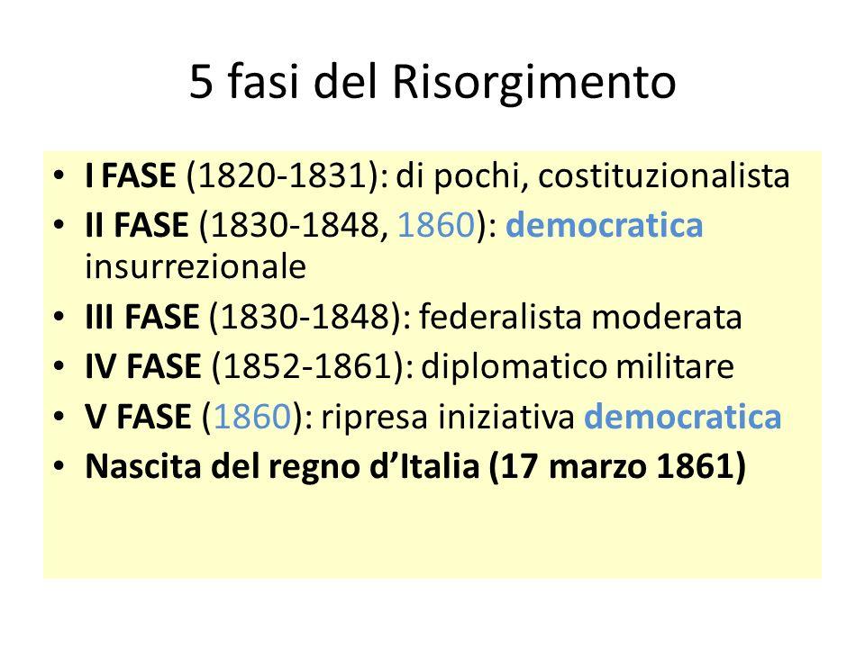 5 fasi del Risorgimento I FASE (1820-1831): di pochi, costituzionalista. II FASE (1830-1848, 1860): democratica insurrezionale.