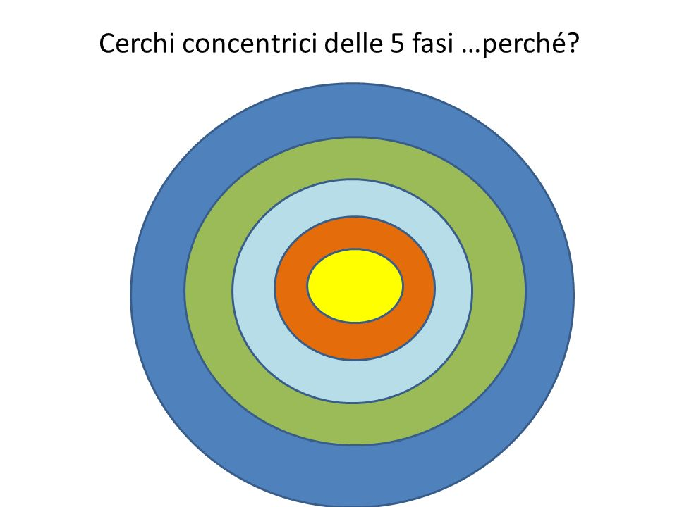 Cerchi concentrici delle 5 fasi …perché