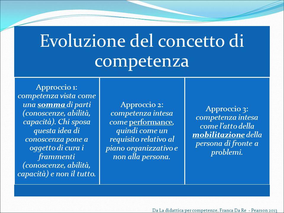 Evoluzione del concetto di competenza