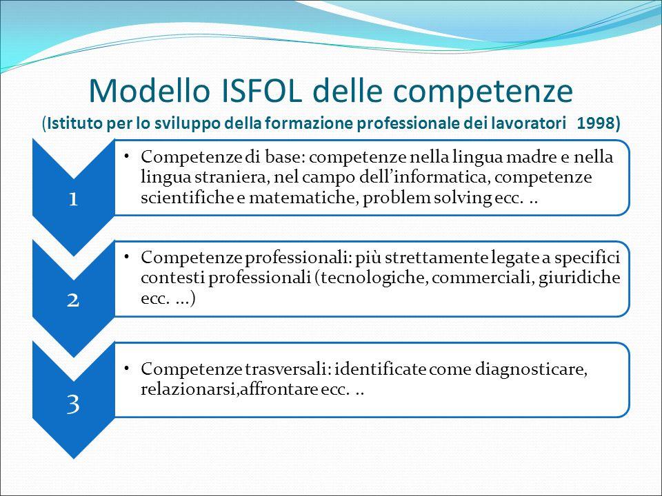 Modello ISFOL delle competenze (Istituto per lo sviluppo della formazione professionale dei lavoratori 1998)