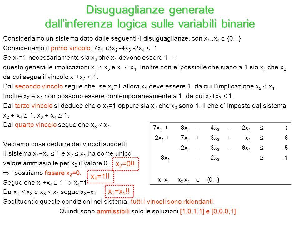 Disuguaglianze generate dall'inferenza logica sulle variabili binarie
