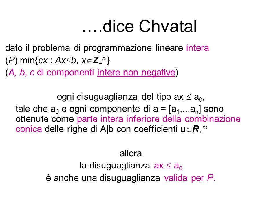….dice Chvatal dato il problema di programmazione lineare intera