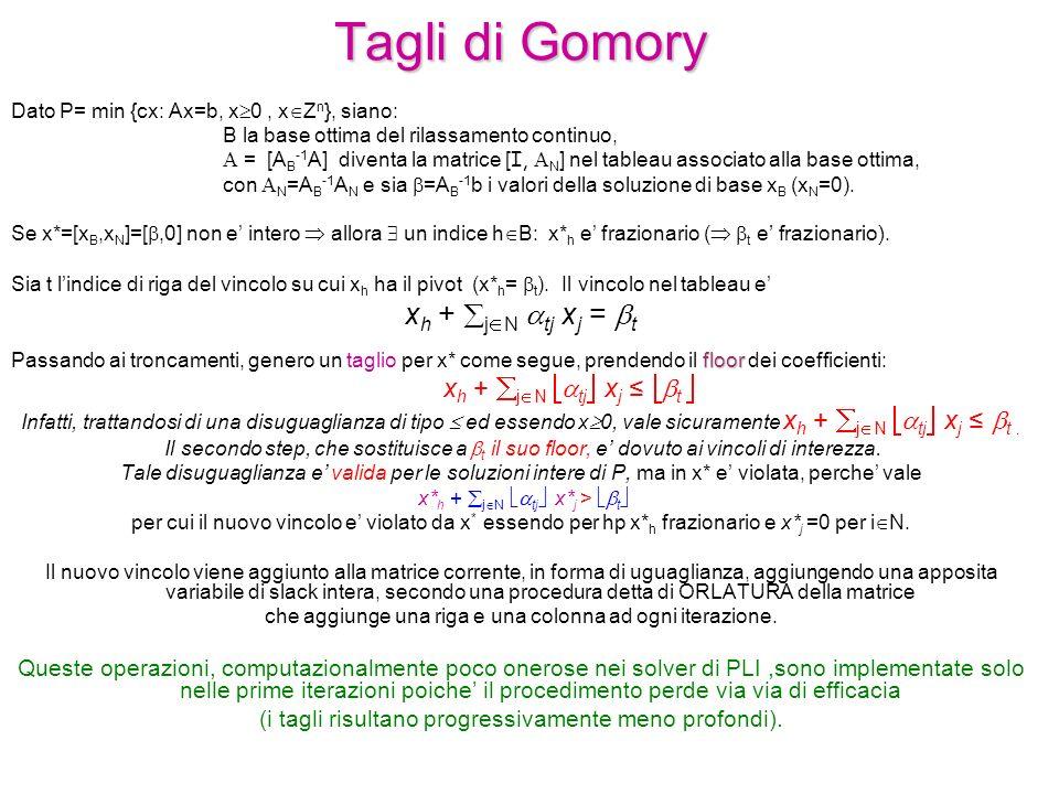 Tagli di Gomory xh + jN atj xj = bt