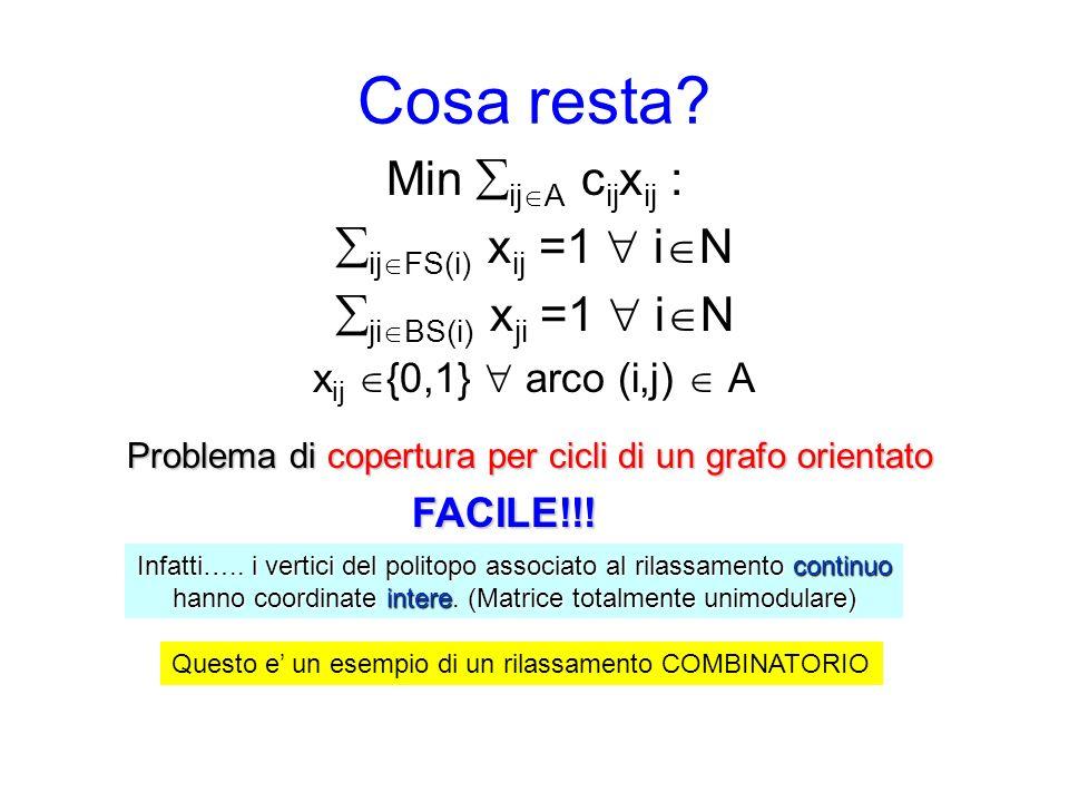 Cosa resta Min ijA cijxij : ijFS(i) xij =1  iN