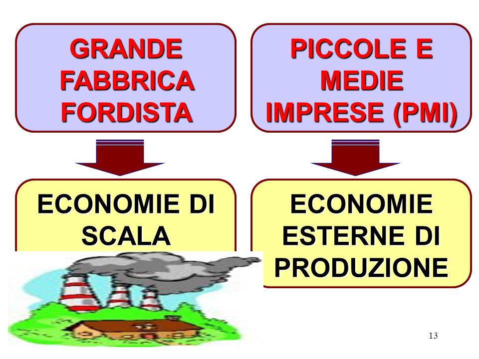 GRANDE FABBRICA FORDISTA PICCOLE E MEDIE IMPRESE (PMI)