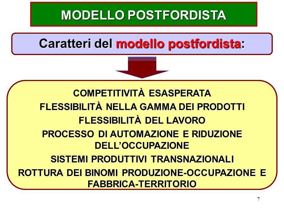 MODELLO POSTFORDISTA Caratteri del modello postfordista: