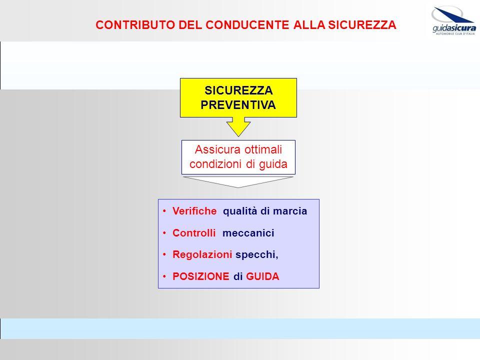 CONTRIBUTO DEL CONDUCENTE ALLA SICUREZZA