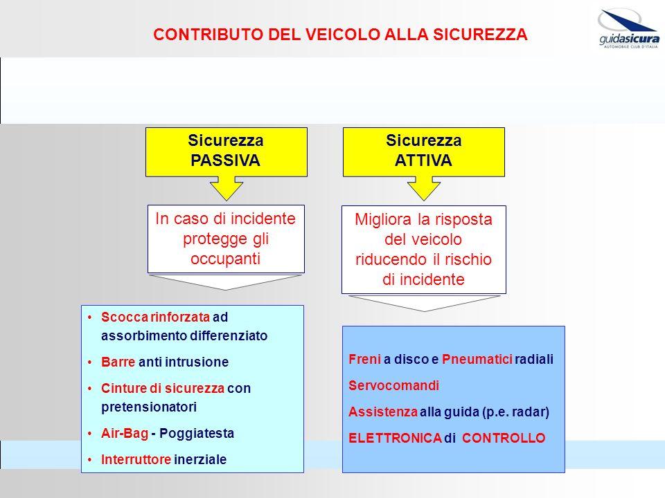 CONTRIBUTO DEL VEICOLO ALLA SICUREZZA