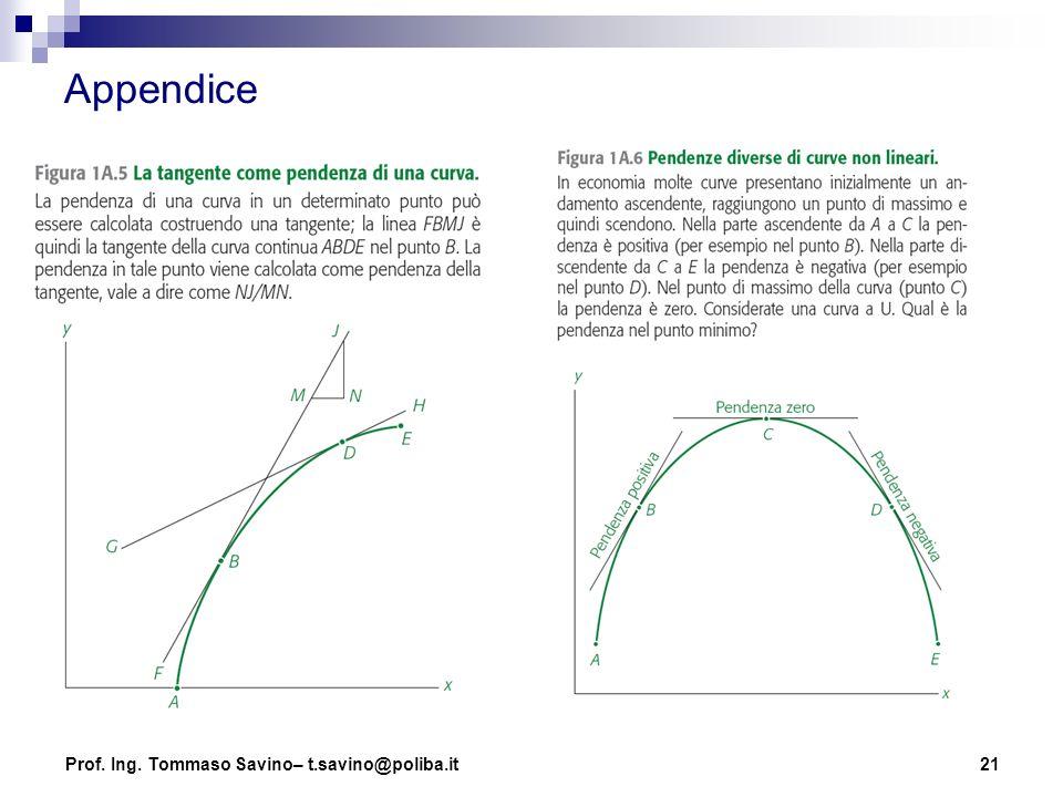 Appendice Prof. Ing. Tommaso Savino– t.savino@poliba.it