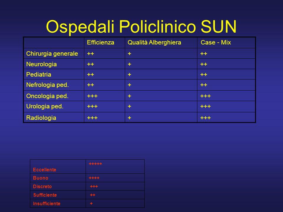 Ospedali Policlinico SUN