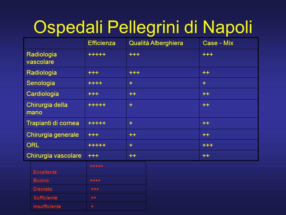 Ospedali Pellegrini di Napoli