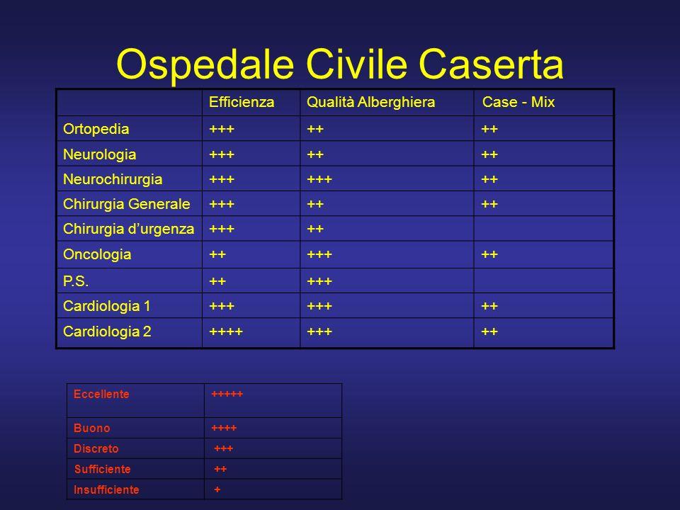 Ospedale Civile Caserta