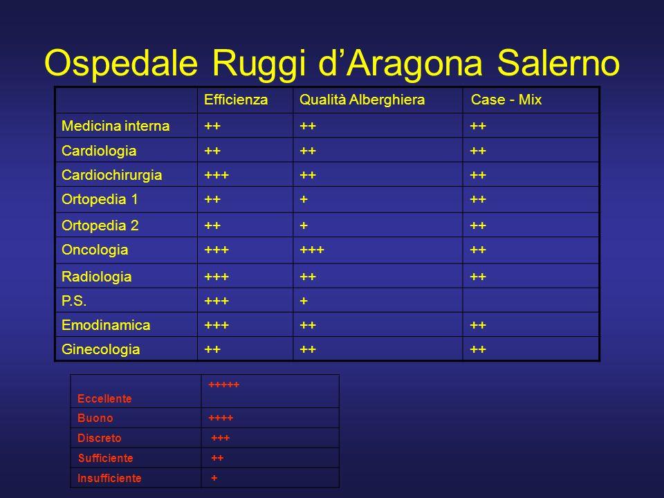 Ospedale Ruggi d'Aragona Salerno