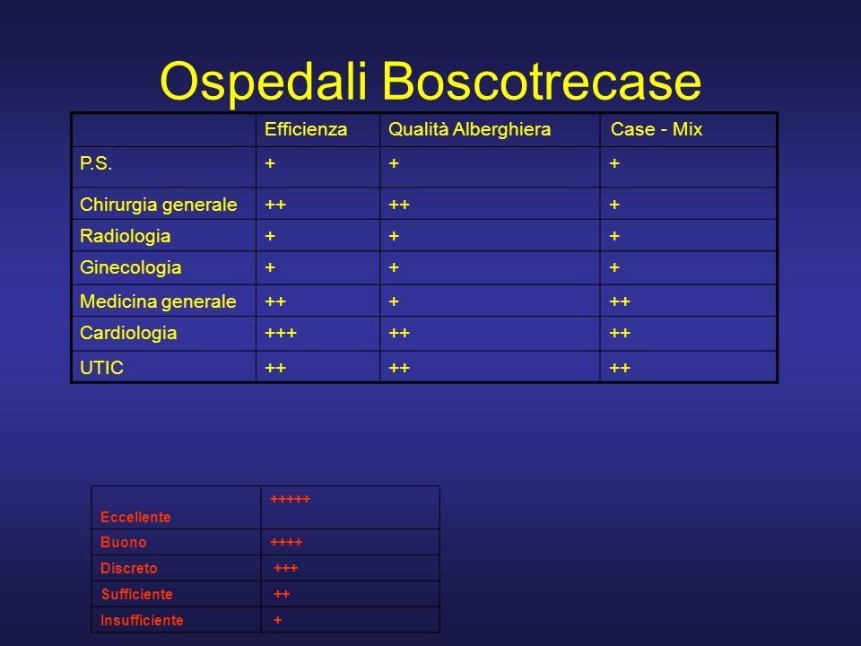Ospedali Boscotrecase