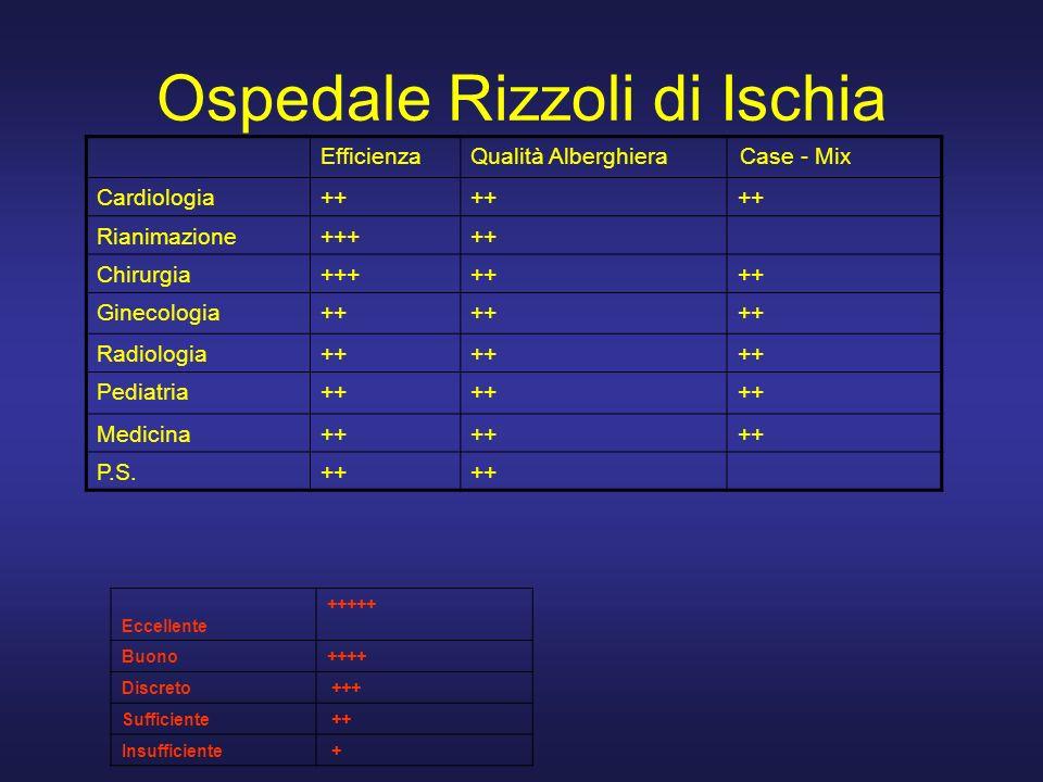 Ospedale Rizzoli di Ischia