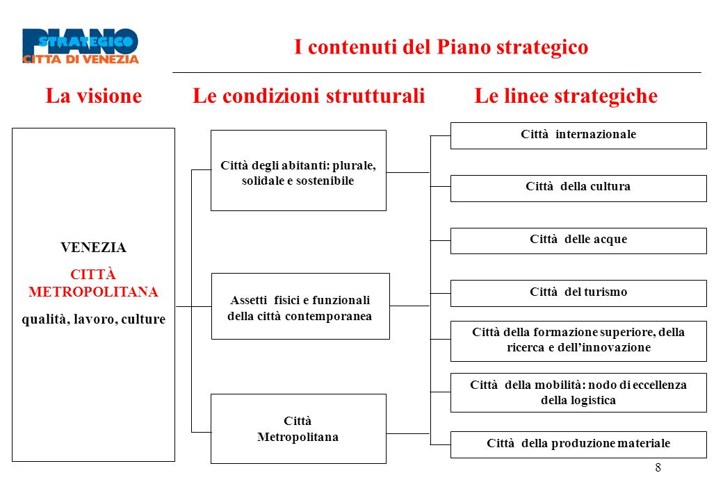 I contenuti del Piano strategico