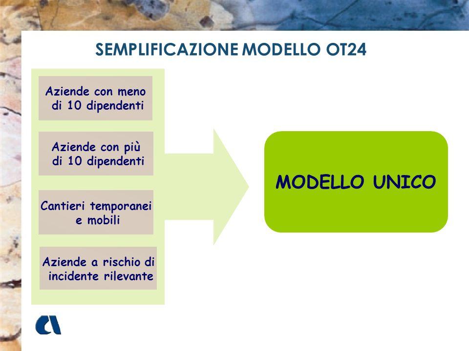 MODELLO UNICO SEMPLIFICAZIONE MODELLO OT24 Aziende con meno