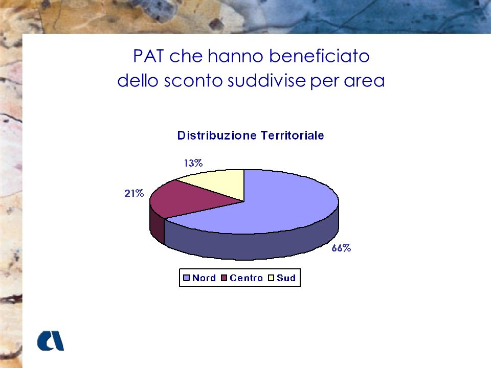 PAT che hanno beneficiato dello sconto suddivise per area