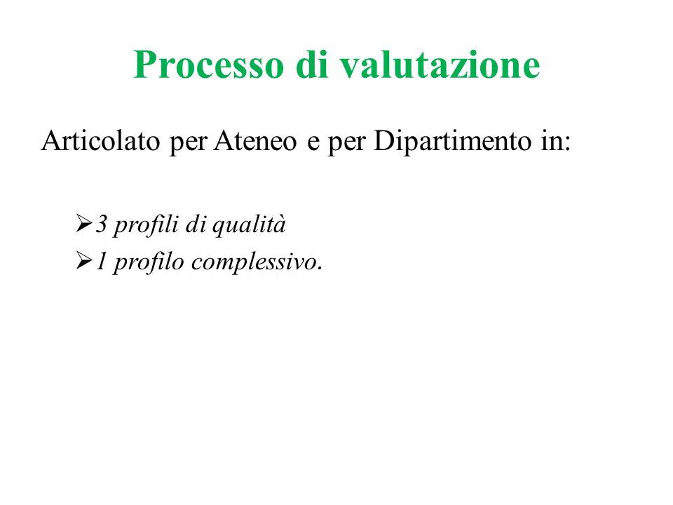 Processo di valutazione