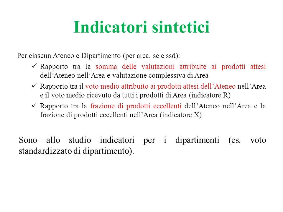 Indicatori sintetici Per ciascun Ateneo e Dipartimento (per area, sc e ssd):