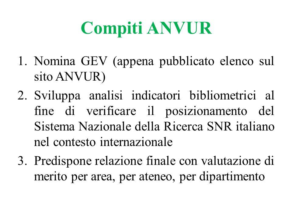 Compiti ANVUR Nomina GEV (appena pubblicato elenco sul sito ANVUR)