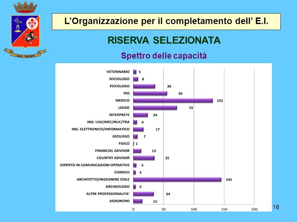 RISERVA SELEZIONATA L'Organizzazione per il completamento dell' E.I.