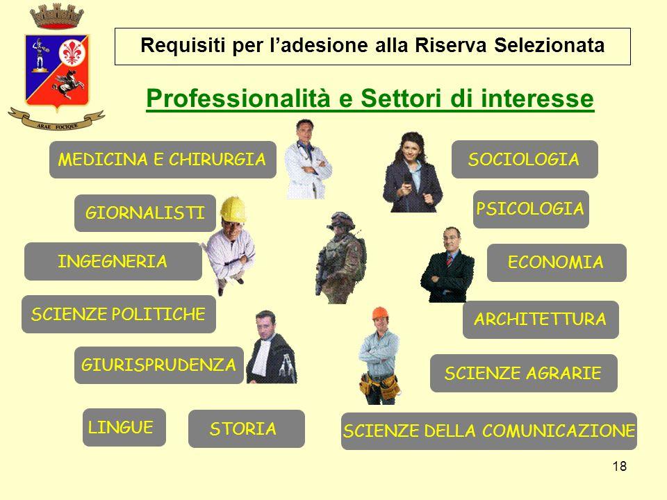 Professionalità e Settori di interesse