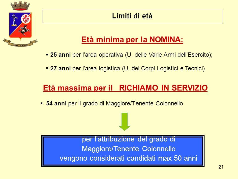 Età minima per la NOMINA: Età massima per il RICHIAMO IN SERVIZIO