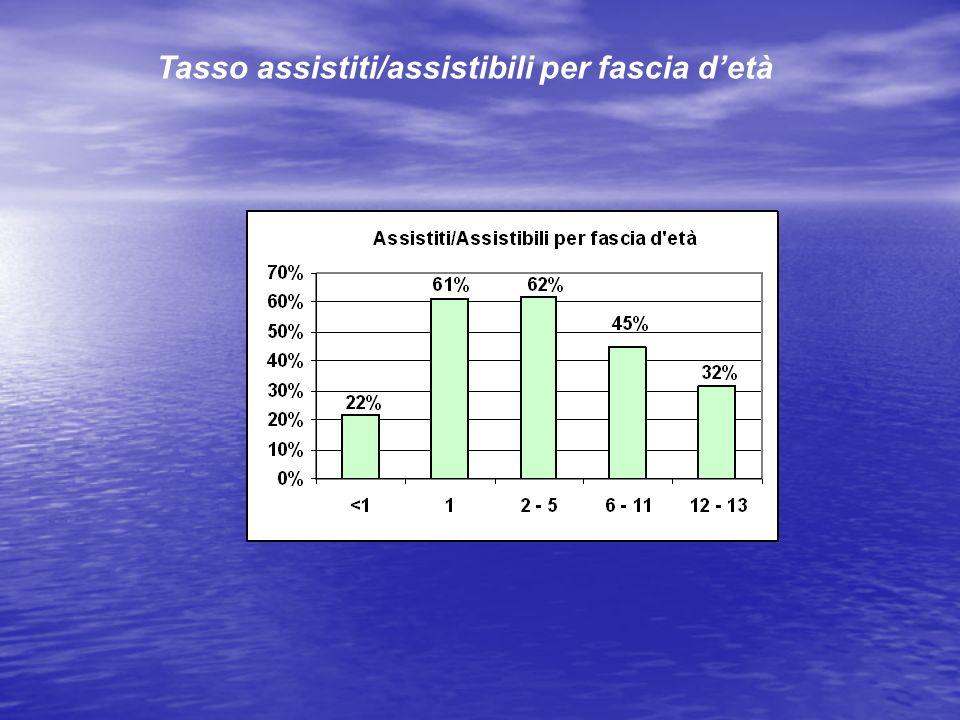Tasso assistiti/assistibili per fascia d'età