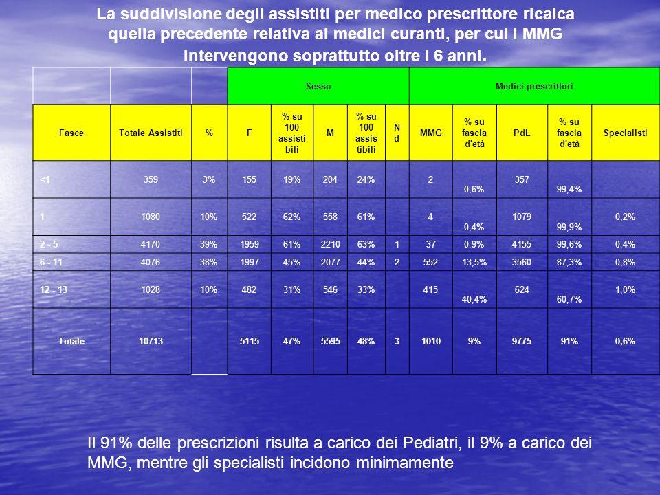 La suddivisione degli assistiti per medico prescrittore ricalca quella precedente relativa ai medici curanti, per cui i MMG intervengono soprattutto oltre i 6 anni.