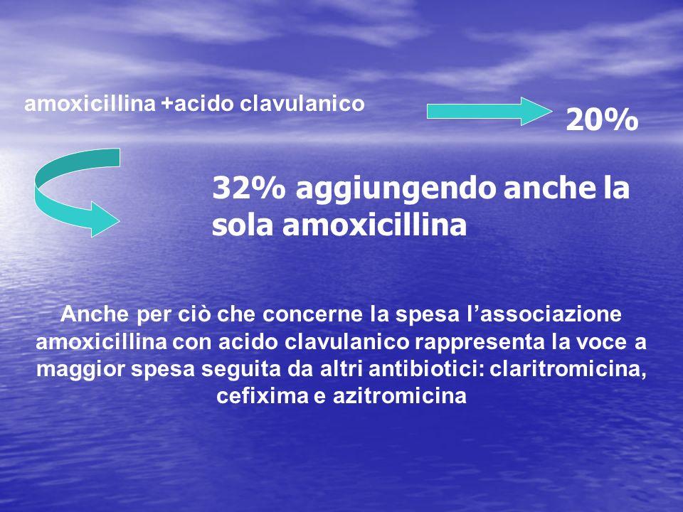 32% aggiungendo anche la sola amoxicillina
