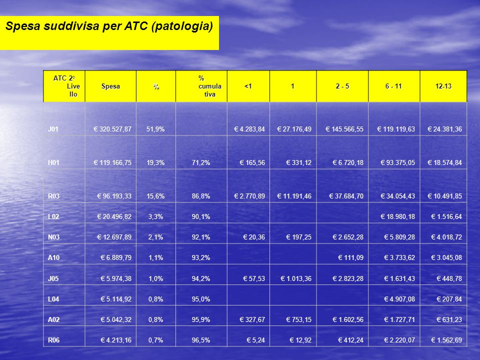 Spesa suddivisa per ATC (patologia)
