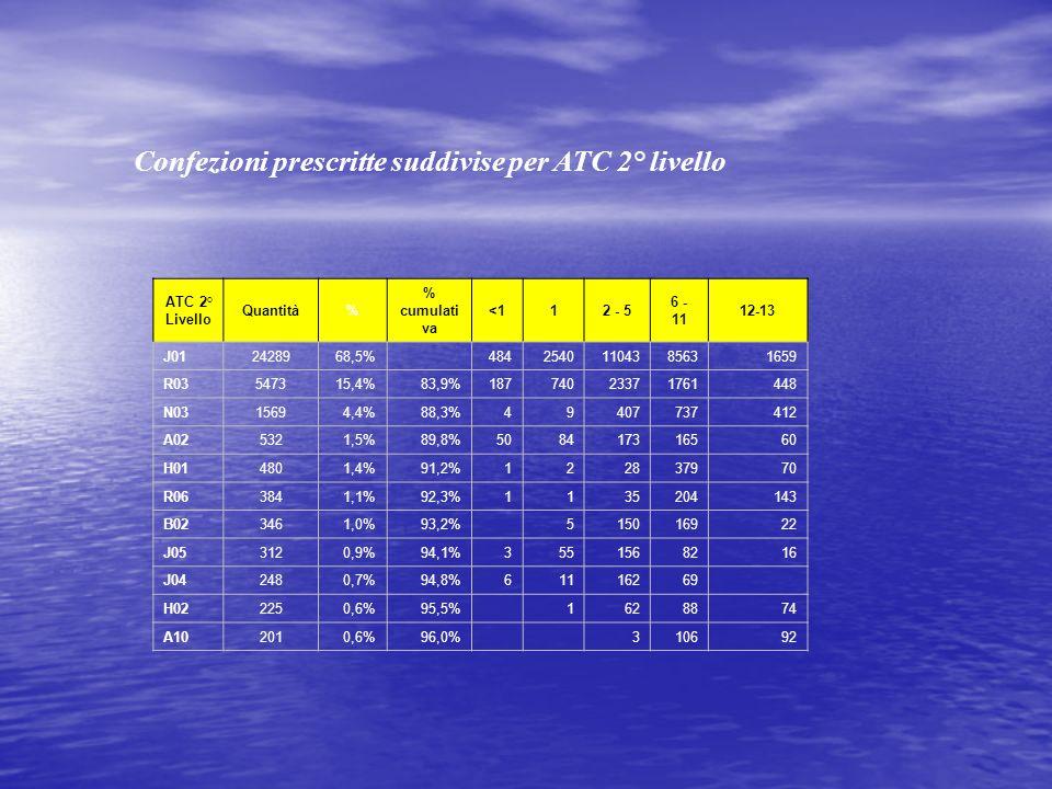 Confezioni prescritte suddivise per ATC 2° livello