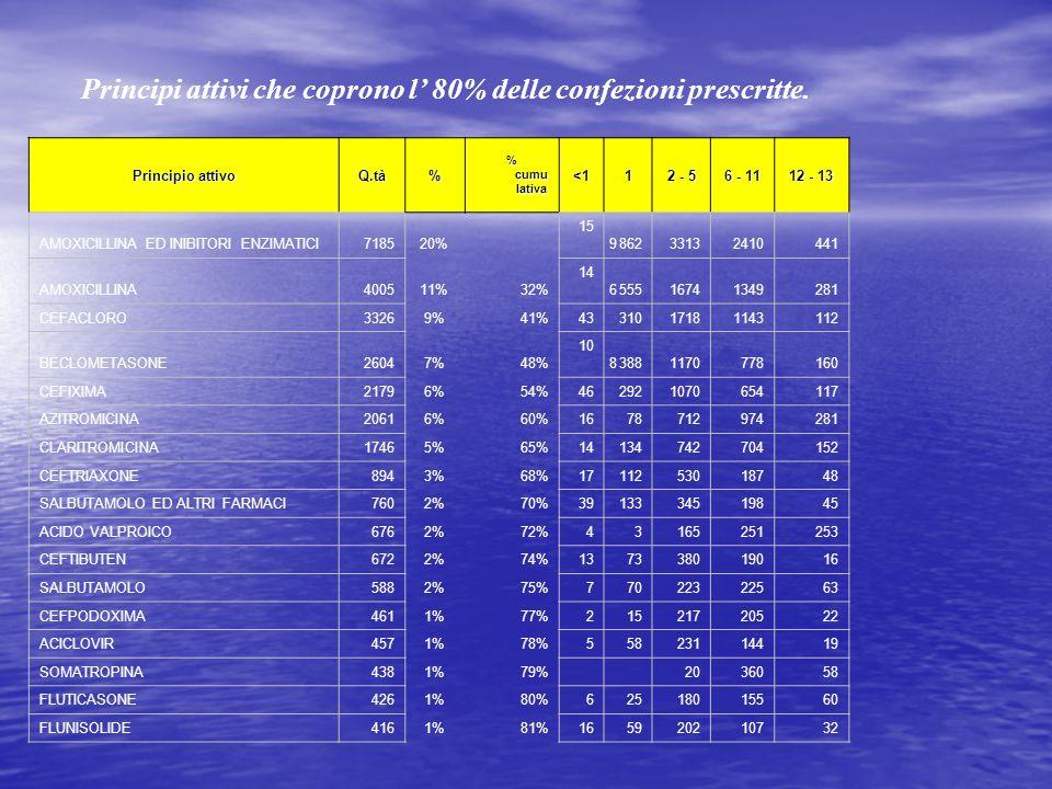 Principi attivi che coprono l' 80% delle confezioni prescritte.