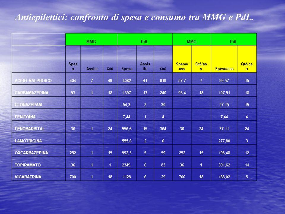 Antiepilettici: confronto di spesa e consumo tra MMG e PdL.