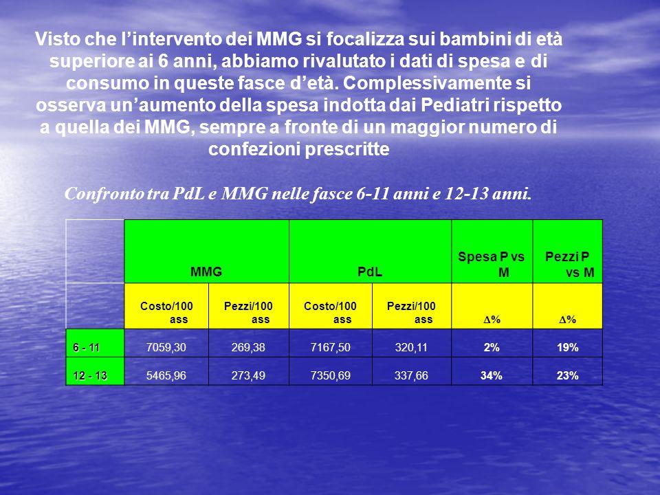 Confronto tra PdL e MMG nelle fasce 6-11 anni e 12-13 anni.