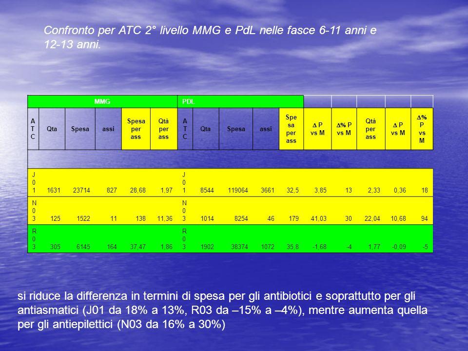 Confronto per ATC 2° livello MMG e PdL nelle fasce 6-11 anni e 12-13 anni.