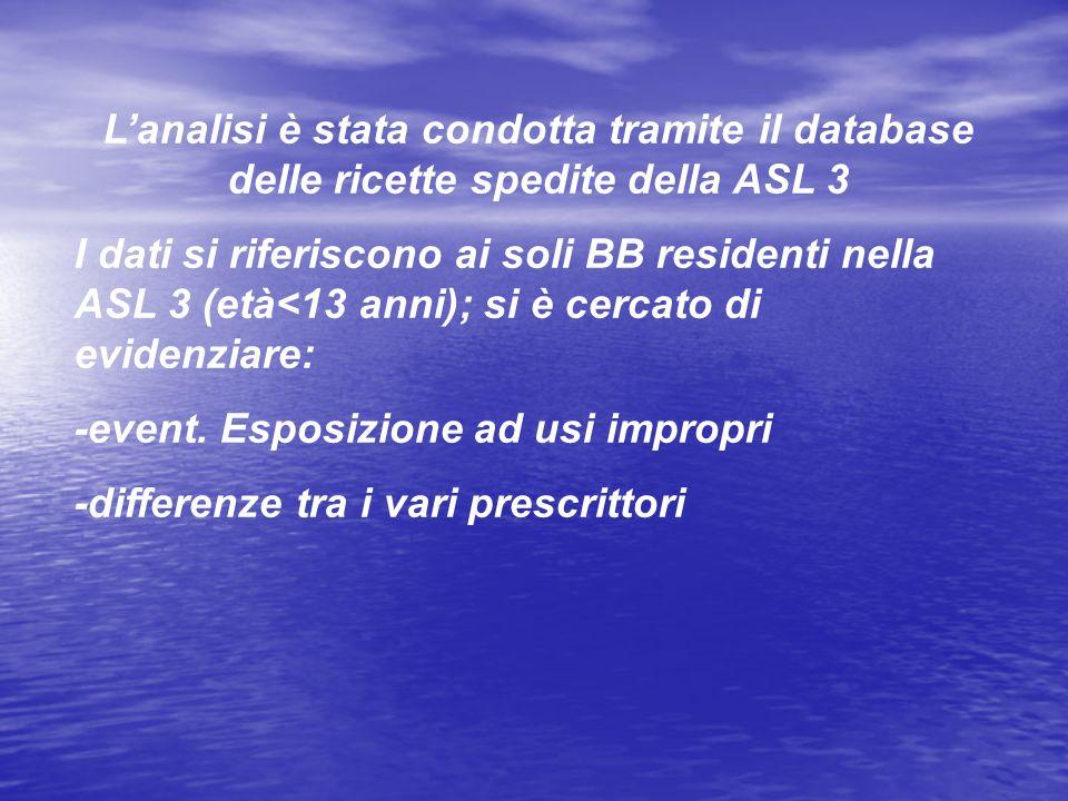 L'analisi è stata condotta tramite il database delle ricette spedite della ASL 3